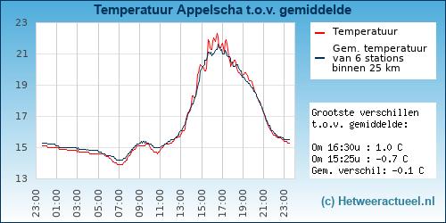 Temperatuur vergelijking Appelscha
