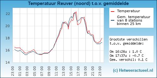 Temperatuur vergelijking Reuver (noord)