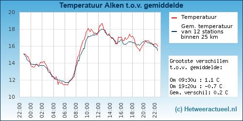 Temperatuur vergelijking Alken