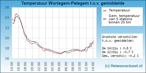 Temperatuur vergelijking Wortegem-Petegem