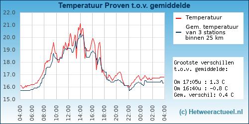 Temperatuur vergelijking Proven