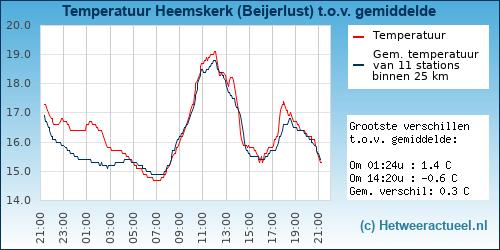 Temperatuur vergelijking Heemskerk (Beijerlust)