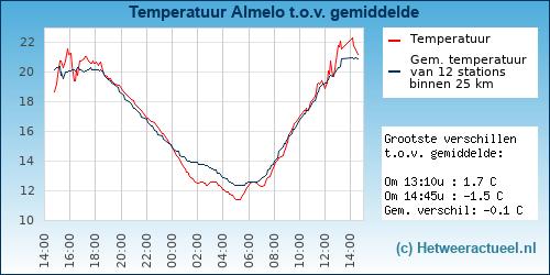 Temperatuur vergelijking Almelo