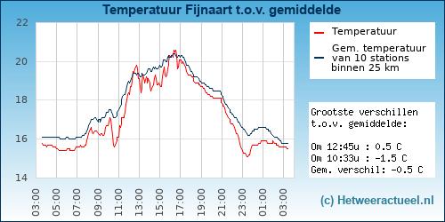 Temperatuur vergelijking Fijnaart