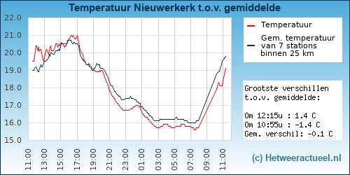 Temperatuur vergelijking Nieuwerkerk