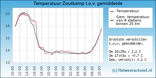 Temperatuur vergelijking Zoutkamp