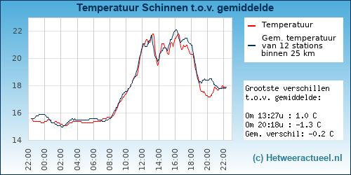 Temperatuur vergelijking Schinnen