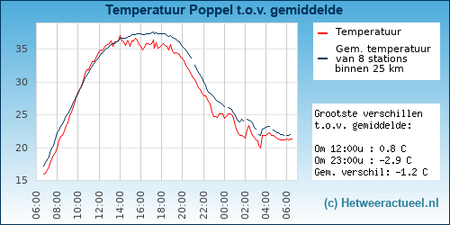 Temperatuur vergelijking Poppel
