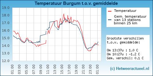 Temperatuur vergelijking Burgum