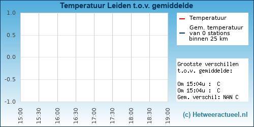 Temperatuur vergelijking Leiden (zusterhof)