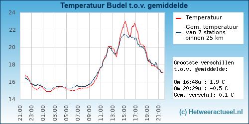 Temperatuur vergelijking Budel