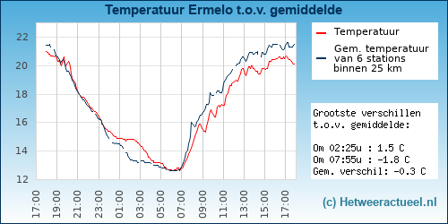 Temperatuur vergelijking Ermelo
