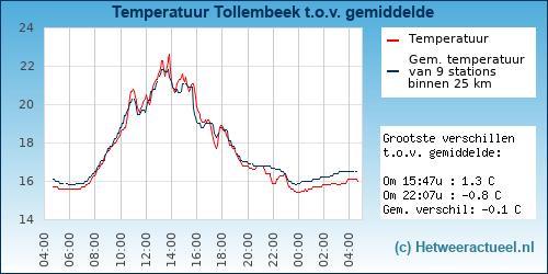 Temperatuur vergelijking Tollembeek