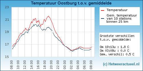 Temperatuur vergelijking Oostburg