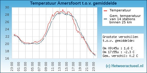 Temperatuur vergelijking Amersfoort (Schuilenburg)