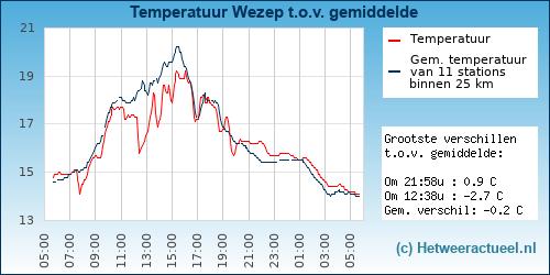 Temperatuur vergelijking Wezep