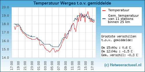 Temperatuur vergelijking Wergea