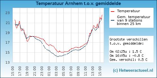 Temperatuur vergelijking Arnhem (presikhaaf)