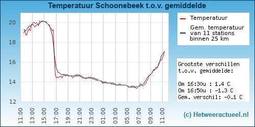 Temperatuur vergelijking Schoonebeek