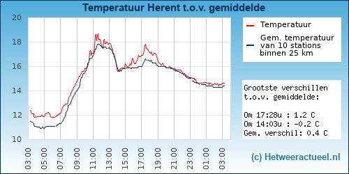 Temperatuur vergelijking Herent