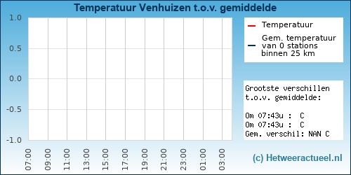 Temperatuur vergelijking Venhuizen