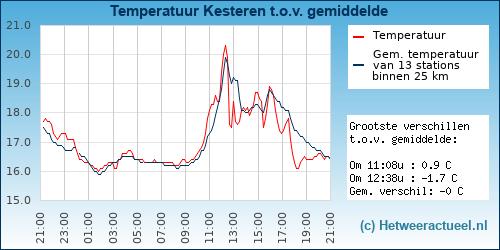 Temperatuur vergelijking Opheusden