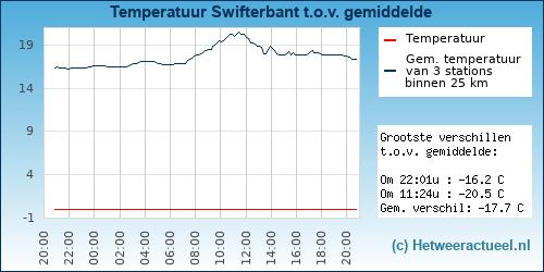 Temperatuur vergelijking Swifterbant