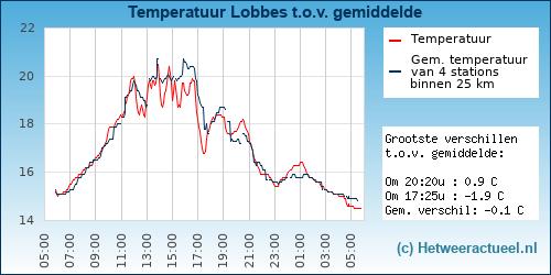 Temperatuur vergelijking Lobbes