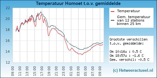 Temperatuur vergelijking Homoet