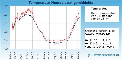 Temperatuur vergelijking Heerde