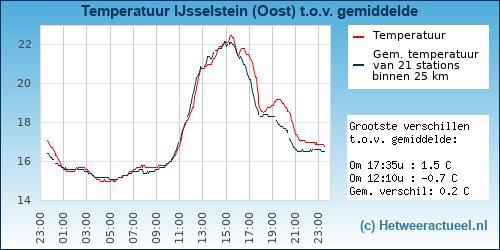 Temperatuur vergelijking IJsselstein (Oost)