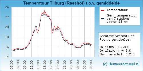 Temperatuur vergelijking Tilburg (Reeshof)