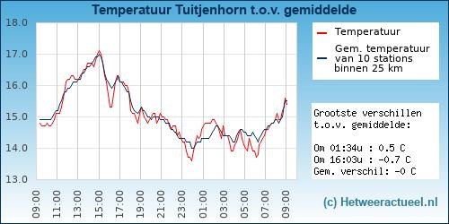 Temperatuur vergelijking Tuitjenhorn