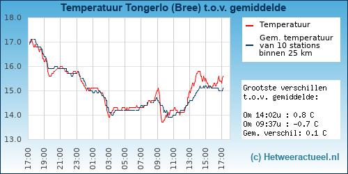 Temperatuur vergelijking Tongerlo (Bree)