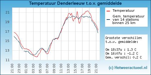Temperatuur vergelijking Denderleeuw