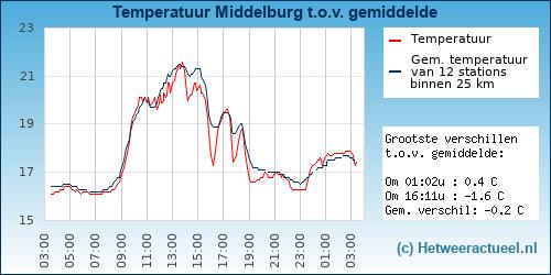 Temperatuur vergelijking Middelburg (kanaalweg)