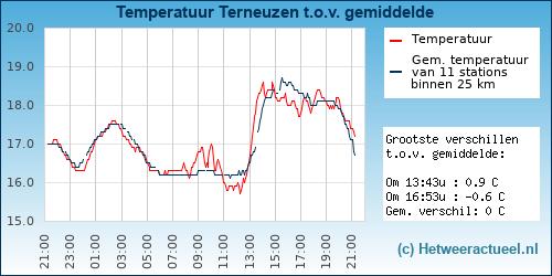 Temperatuur vergelijking Terneuzen