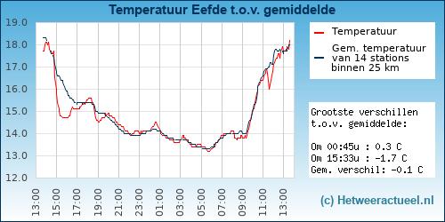 Temperatuur vergelijking Eefde