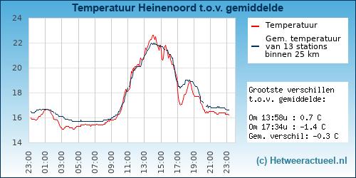 Temperatuur vergelijking Heinenoord