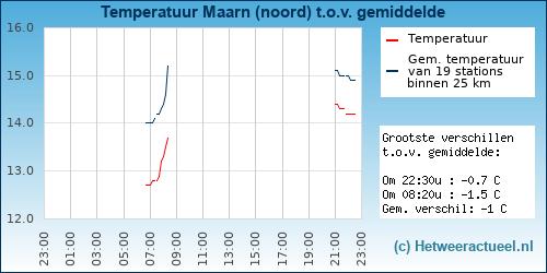 Temperatuur vergelijking Maarn (noord)