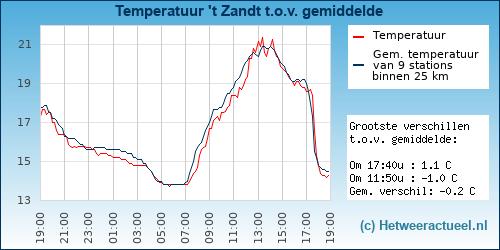 Temperatuur vergelijking 't Zandt