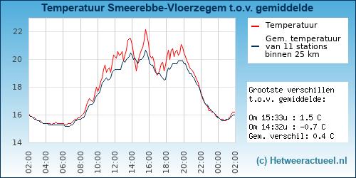 Temperatuur vergelijking Smeerebbe-Vloerzegem