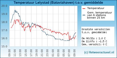 Temperatuur vergelijking Lelystad (Bataviahaven)