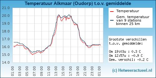 Temperatuur vergelijking Alkmaar (Oudorp)
