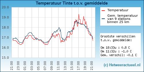 Temperatuur vergelijking Tinte