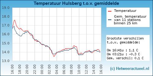 Temperatuur vergelijking Hulsberg