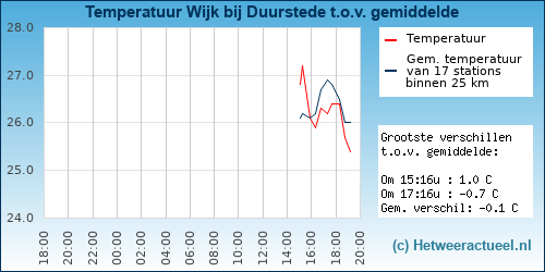 Temperatuur vergelijking Wijk bij Duurstede (Stenen)