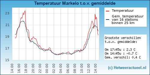 Temperatuur vergelijking Markelo