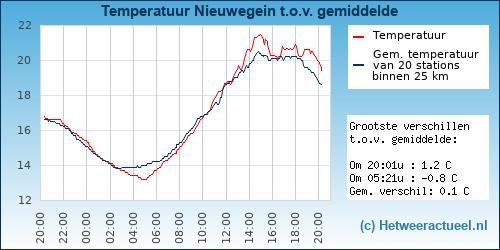 Temperatuur vergelijking Nieuwegein (Doorslag)