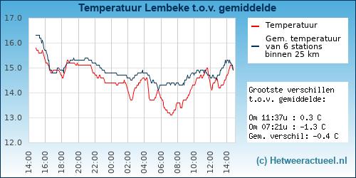 Temperatuur vergelijking Lembeke